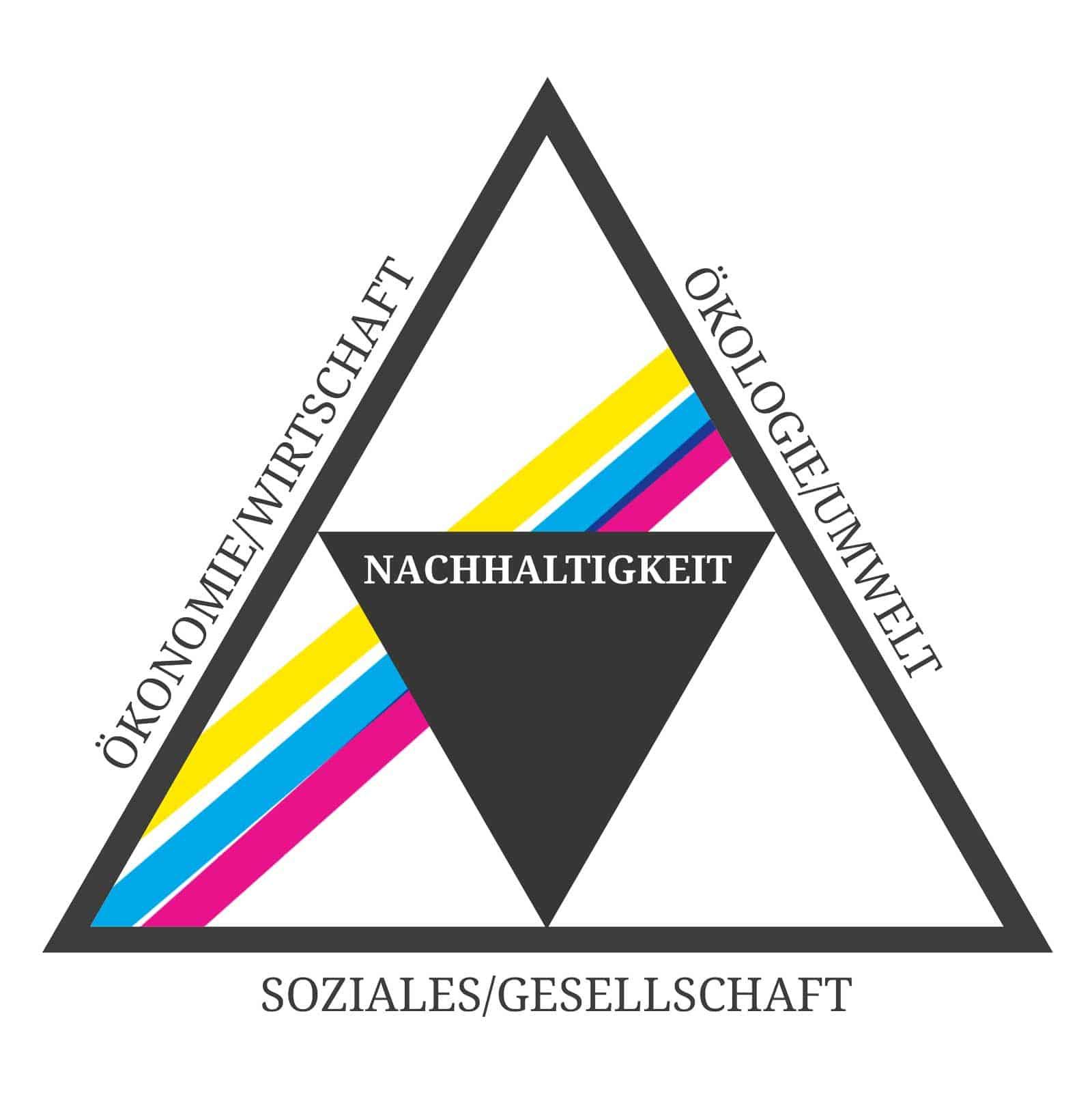DDC GRAUES Dreieck - #savetheplanet: Nachhaltigkeit ist mehr als nur Umweltschutz!